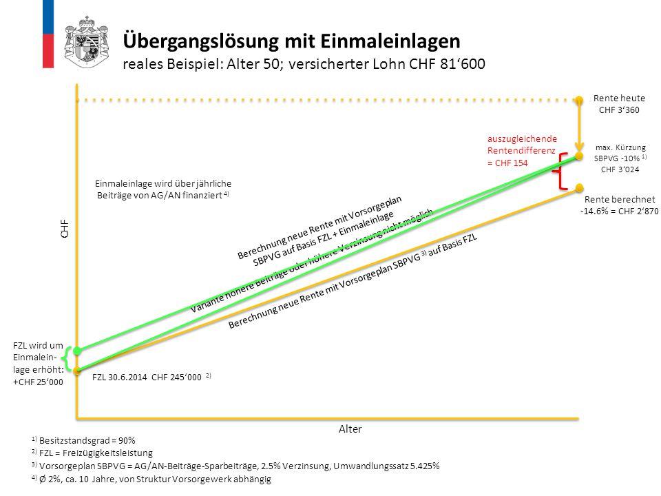 Übergangslösung mit Einmaleinlagen reales Beispiel: Alter 50; versicherter Lohn CHF 81'600