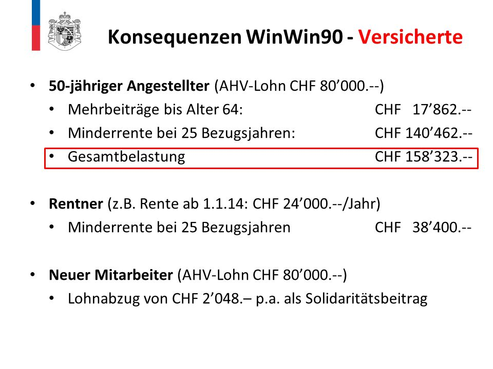 Konsequenzen WinWin90 - Versicherte