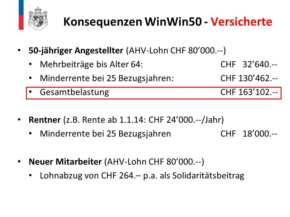 Konsequenzen WinWin50 - Versicherte