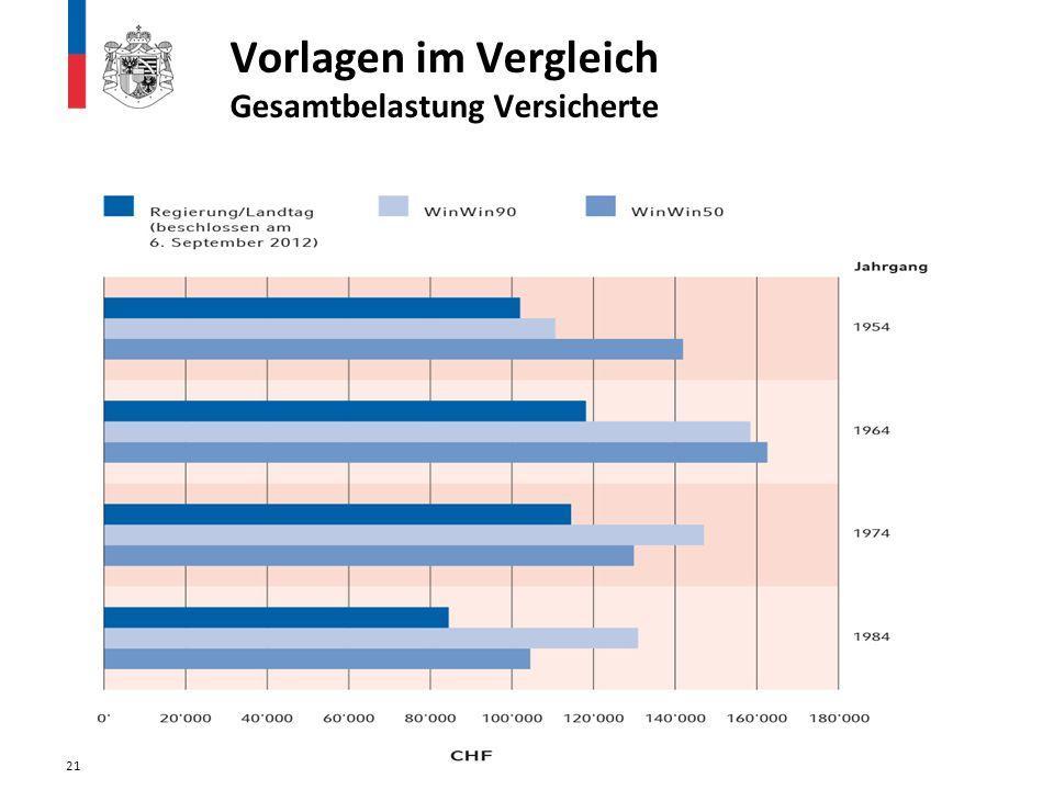 Vorlagen im Vergleich Gesamtbelastung Versicherte