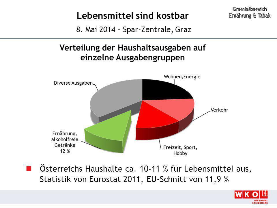 Österreichs Haushalte ca