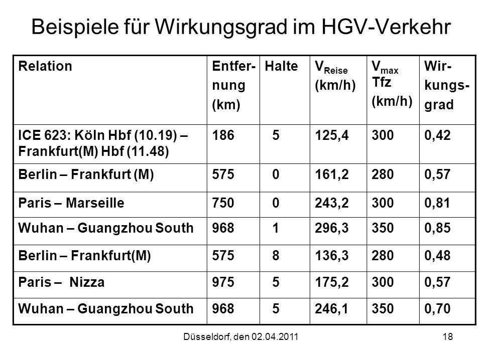 Beispiele für Wirkungsgrad im HGV-Verkehr