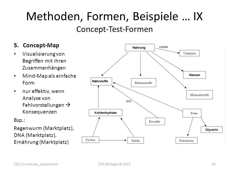 Methoden, Formen, Beispiele … IX Concept-Test-Formen