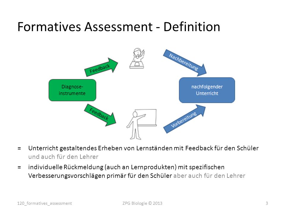 Formatives Assessment - Definition