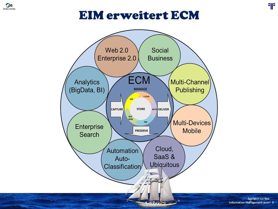 EIM erweitert ECM