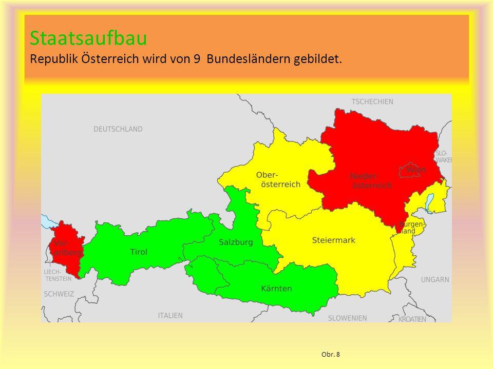 Staatsaufbau Republik Österreich wird von 9 Bundesländern gebildet.