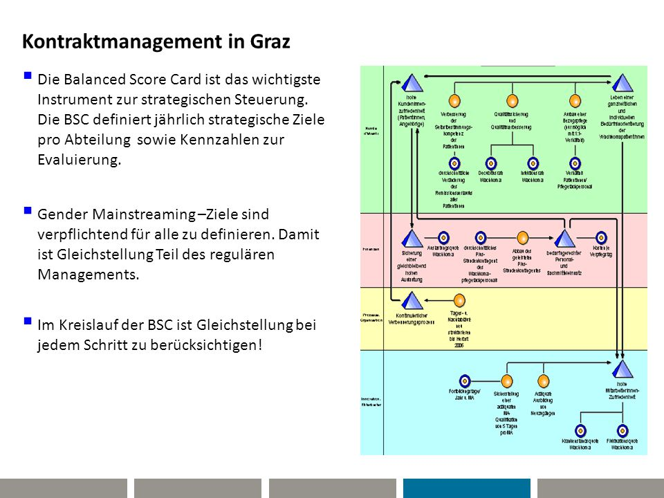 GSM Kontraktmanagement in Graz
