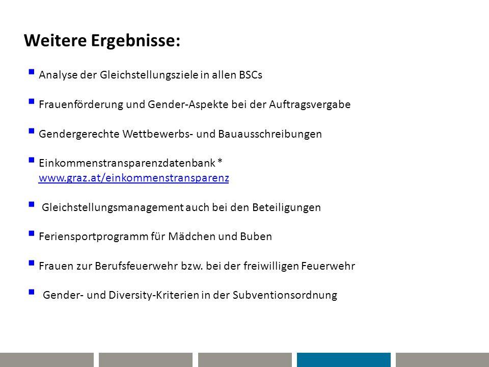 Weitere Ergebnisse: Analyse der Gleichstellungsziele in allen BSCs