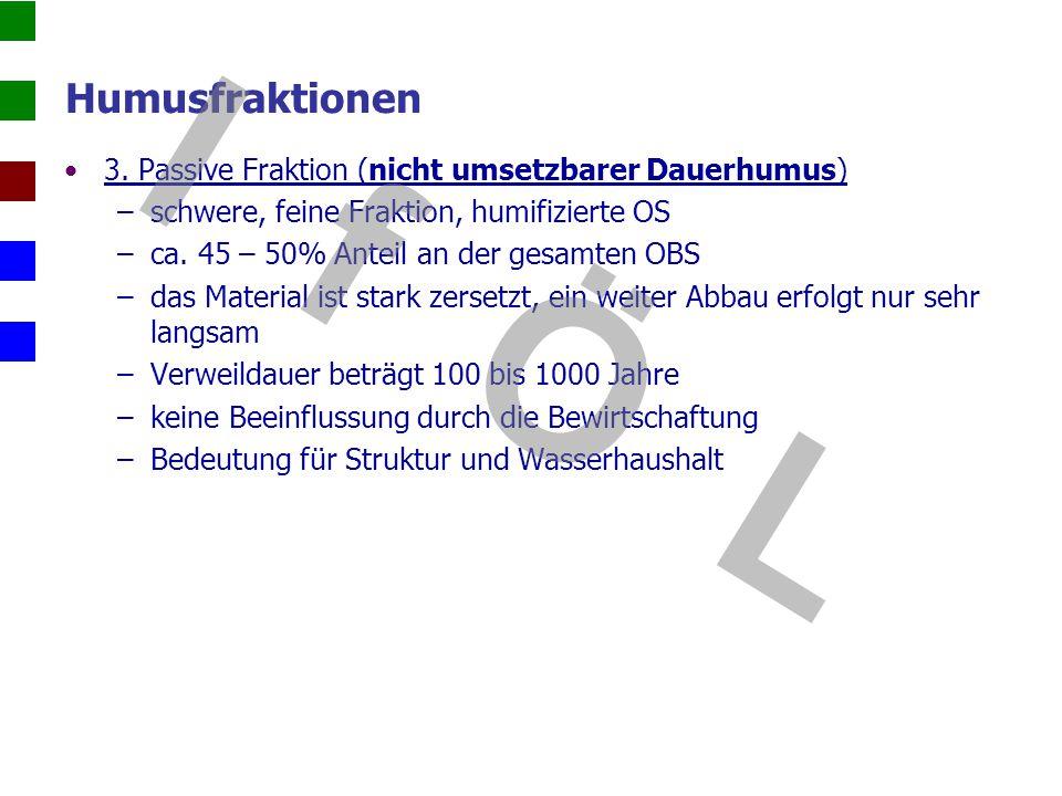 Humusfraktionen 3. Passive Fraktion (nicht umsetzbarer Dauerhumus) schwere, feine Fraktion, humifizierte OS.
