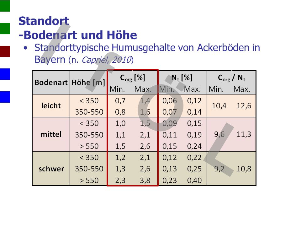 Standort -Bodenart und Höhe