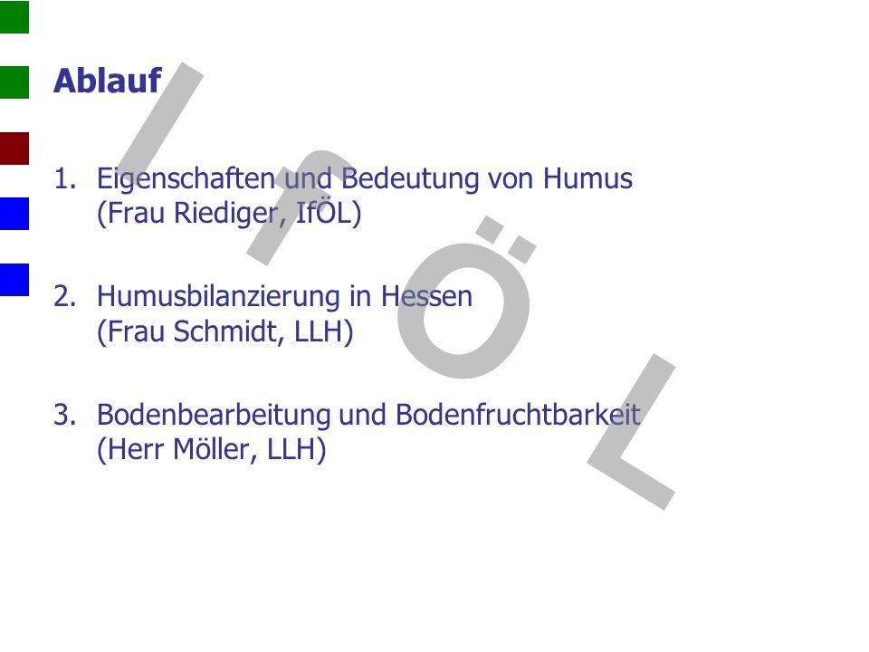 Ablauf Eigenschaften und Bedeutung von Humus (Frau Riediger, IfÖL) Humusbilanzierung in Hessen (Frau Schmidt, LLH)