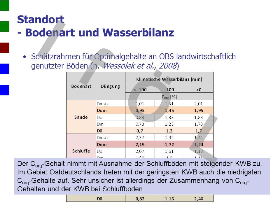 Standort - Bodenart und Wasserbilanz