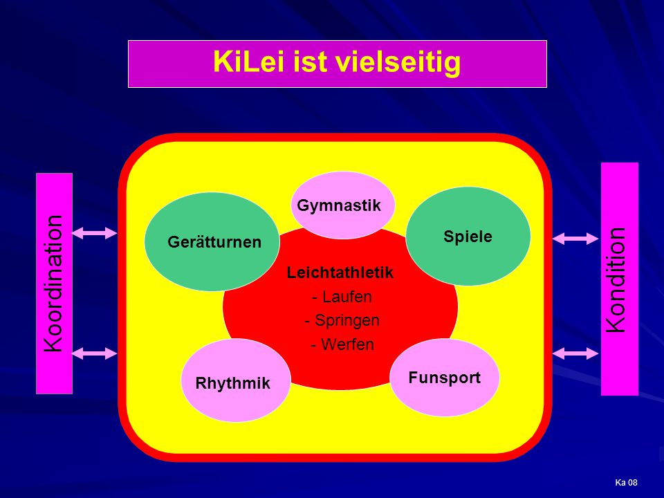 KiLei ist vielseitig Gymnastik Spiele Gerätturnen Leichtathletik