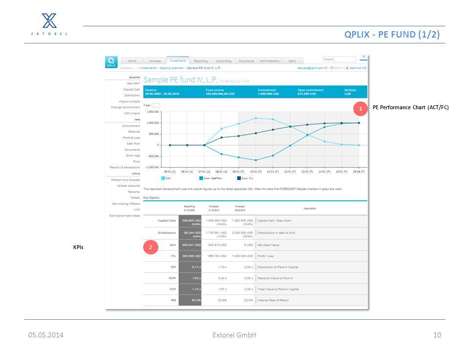 Qplix - PE fund (1/2) 05.05.2014 Extorel GmbH 1 2
