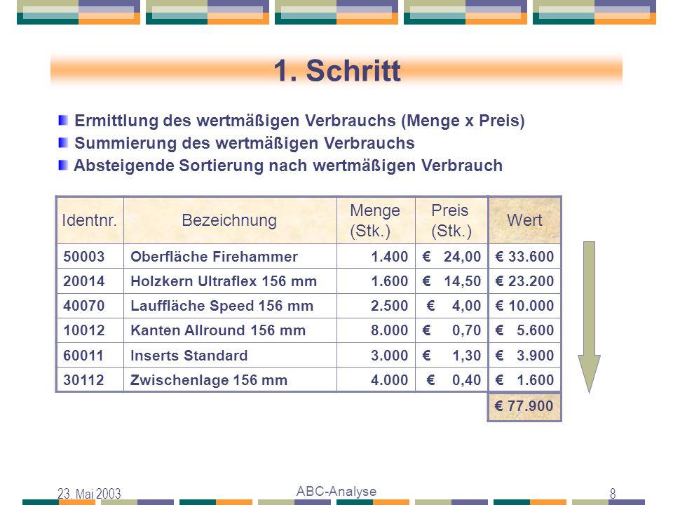 1. Schritt Ermittlung des wertmäßigen Verbrauchs (Menge x Preis)