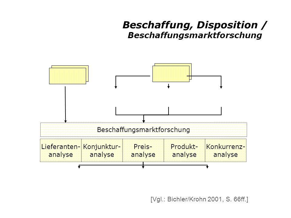 Beschaffung, Disposition / Beschaffungsmarktforschung