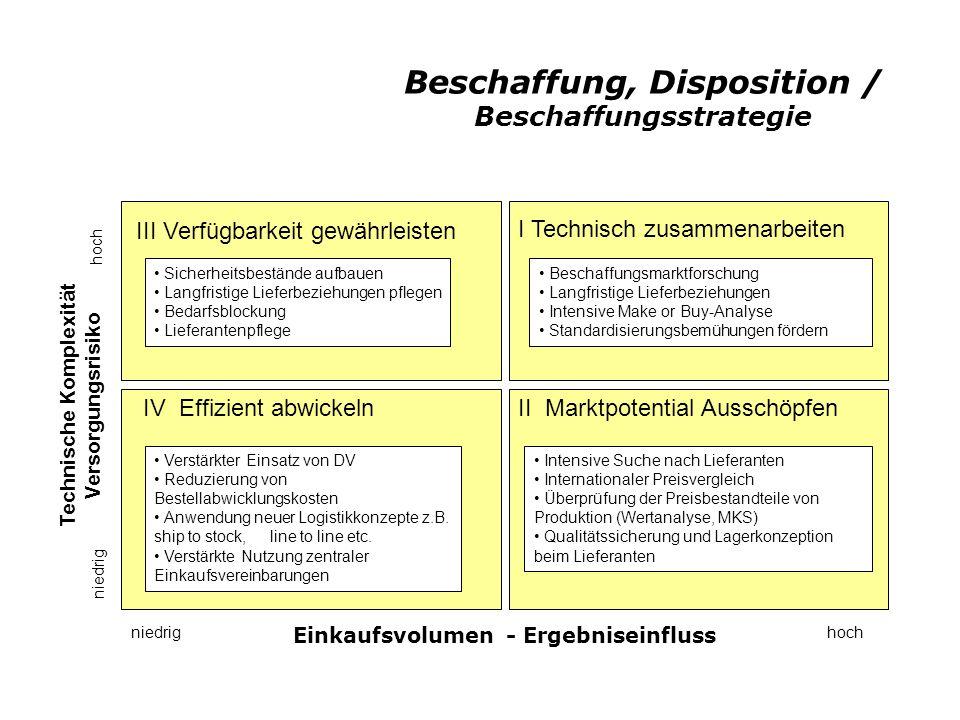Beschaffung, Disposition / Beschaffungsstrategie