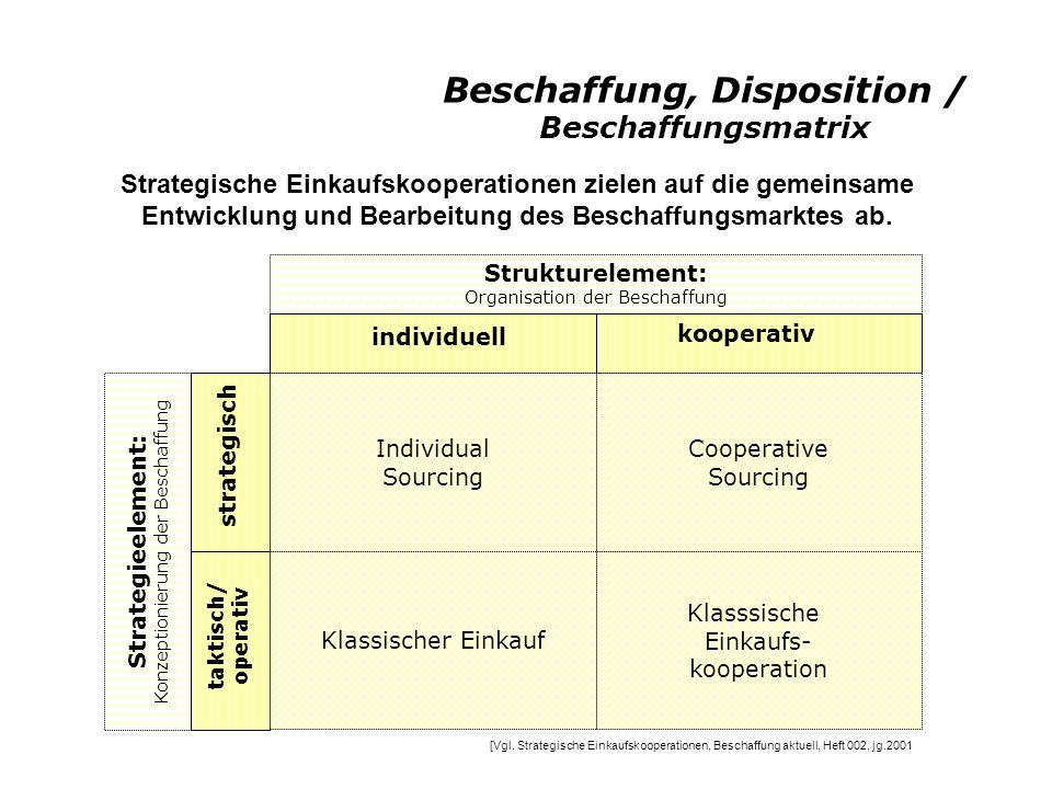 Beschaffung, Disposition / Beschaffungsmatrix