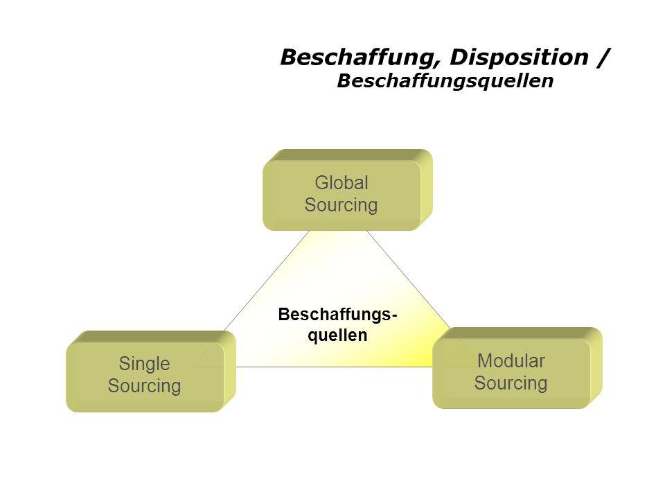 Beschaffung, Disposition / Beschaffungsquellen