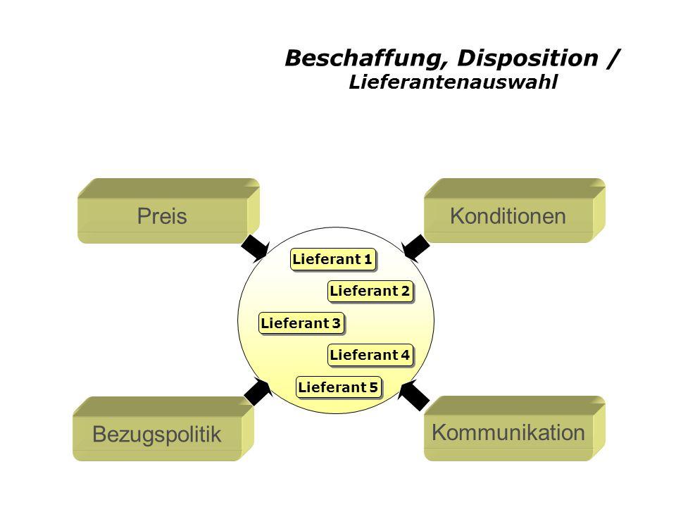 Beschaffung, Disposition / Lieferantenauswahl