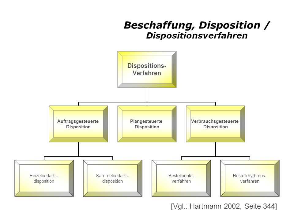 Beschaffung, Disposition / Dispositionsverfahren