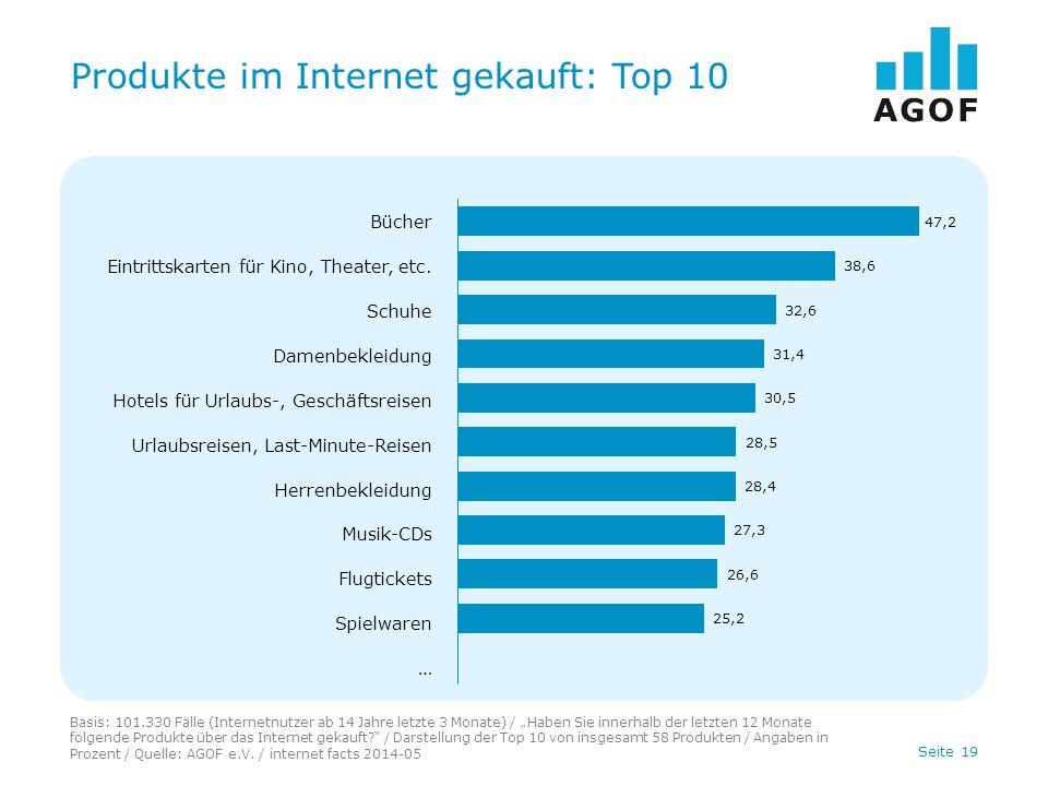 Produkte im Internet gekauft: Top 10