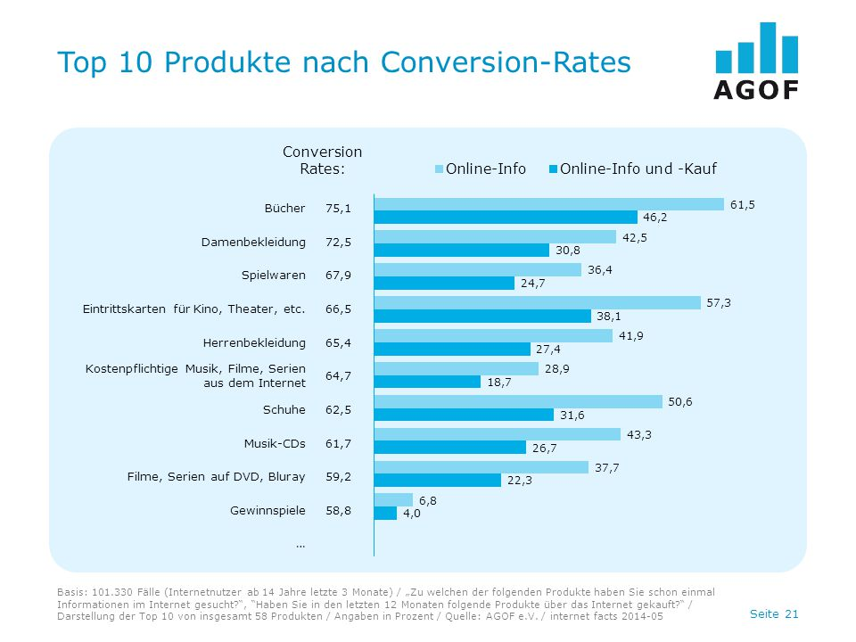 Top 10 Produkte nach Conversion-Rates
