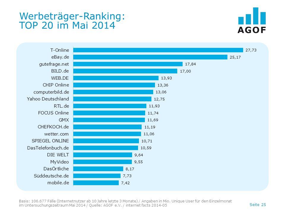 Werbeträger-Ranking: TOP 20 im Mai 2014