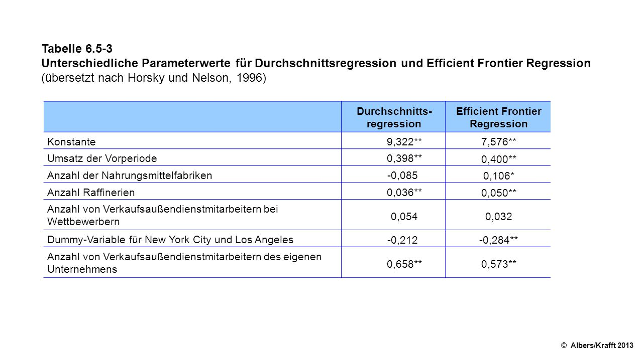 Durchschnitts-regression Efficient Frontier Regression