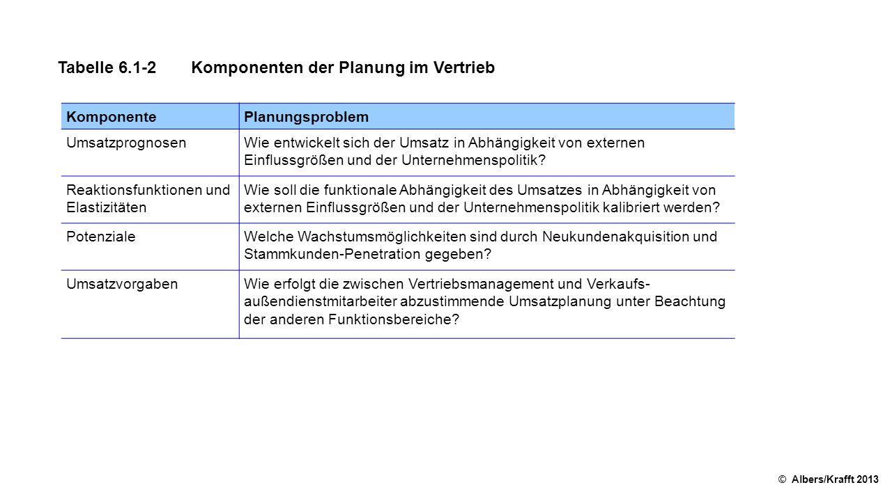 Tabelle 6.1-2 Komponenten der Planung im Vertrieb
