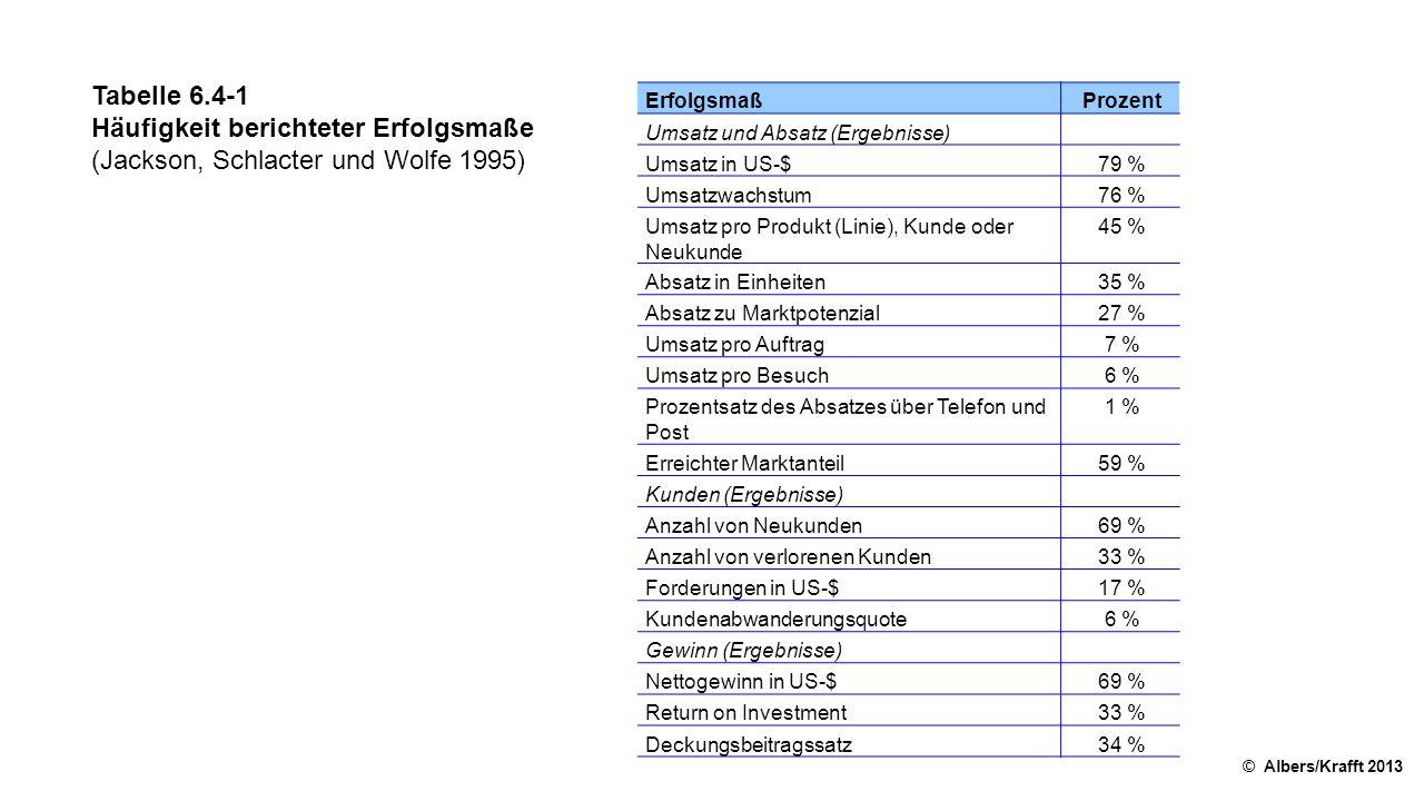 Häufigkeit berichteter Erfolgsmaße (Jackson, Schlacter und Wolfe 1995)