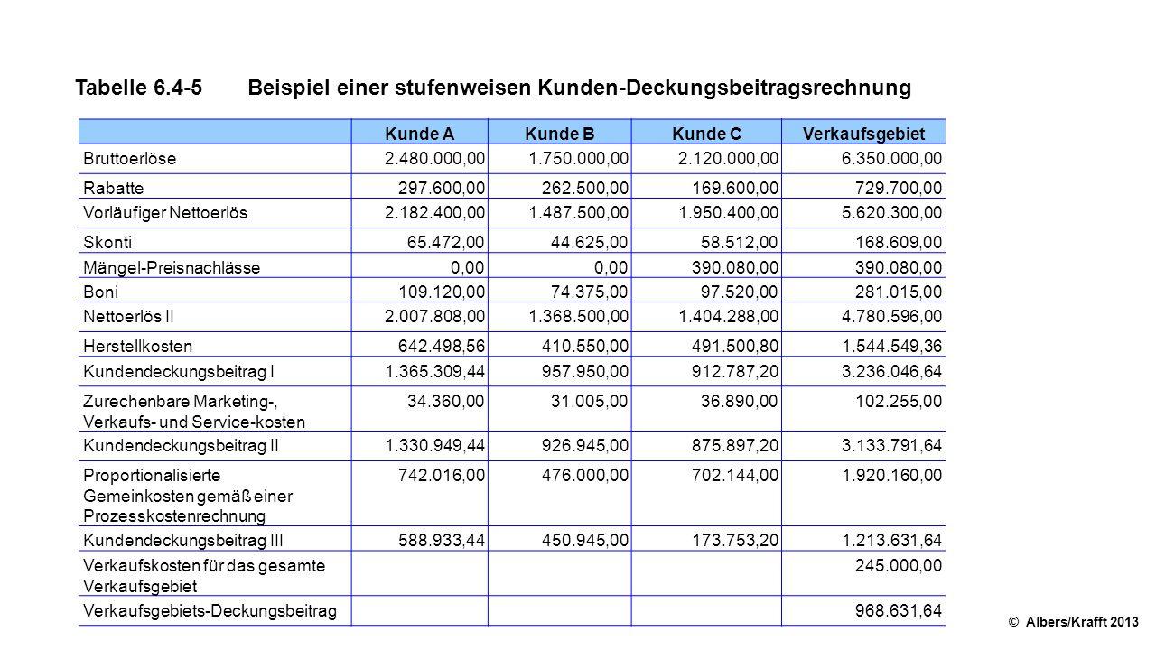 Tabelle 6.4-5 Beispiel einer stufenweisen Kunden-Deckungsbeitragsrechnung