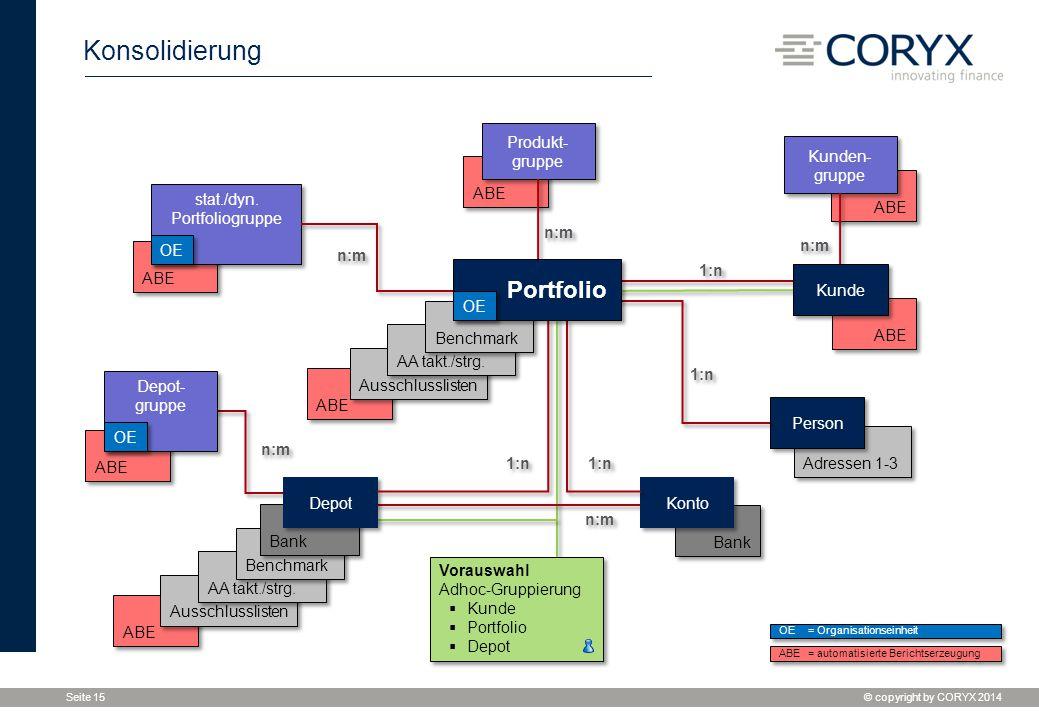 Konsolidierung Portfolio
