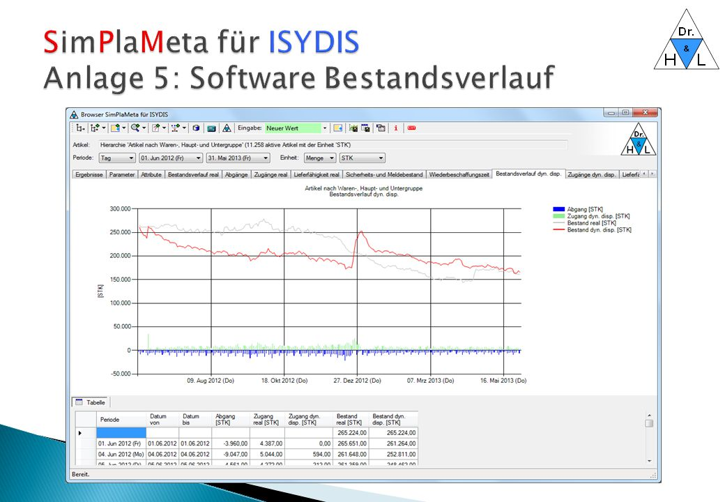 SimPlaMeta für ISYDIS Anlage 5: Software Bestandsverlauf