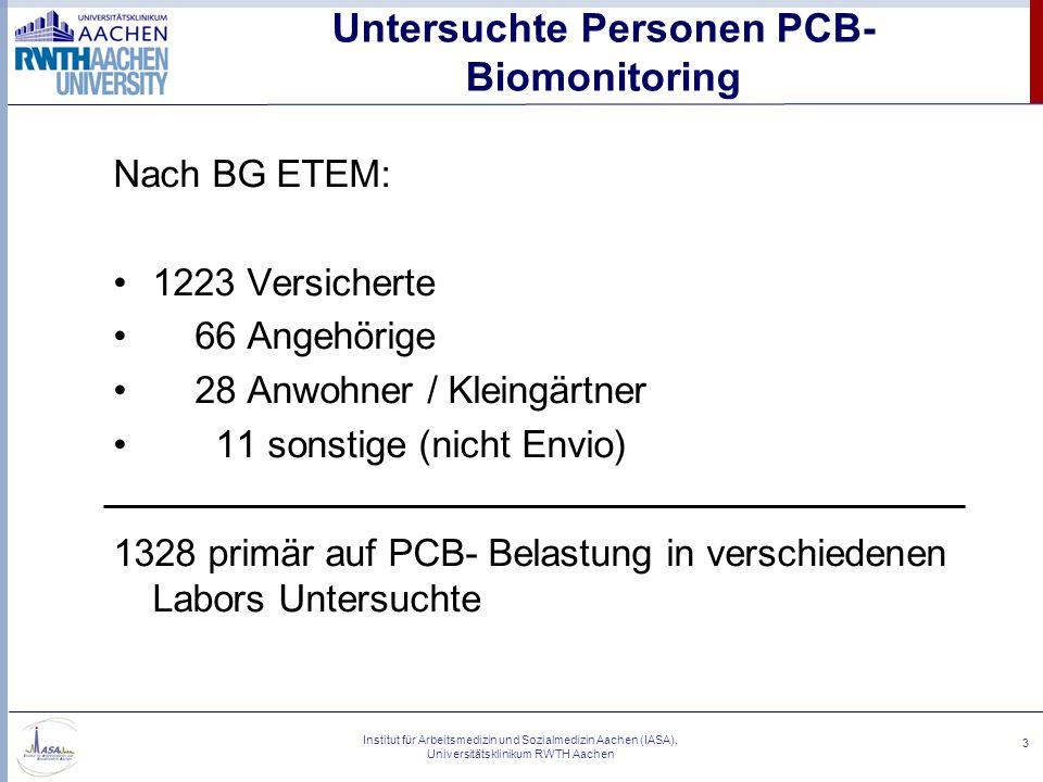 Untersuchte Personen PCB-Biomonitoring