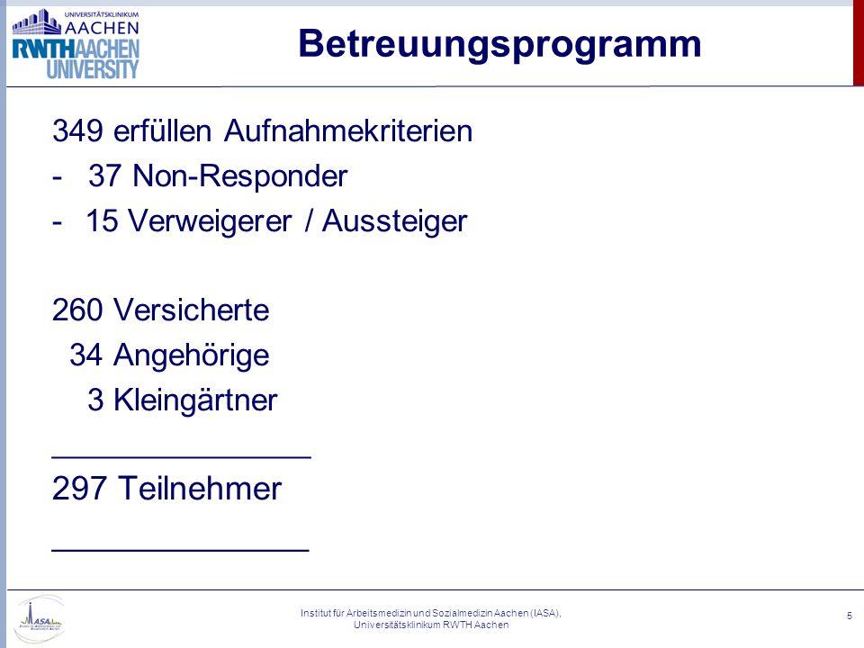 Betreuungsprogramm 297 Teilnehmer 349 erfüllen Aufnahmekriterien