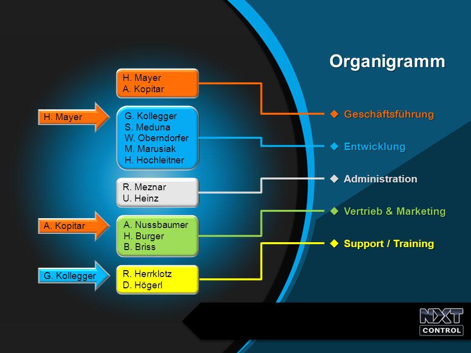 Organigramm Geschäftsführung Entwicklung Administration