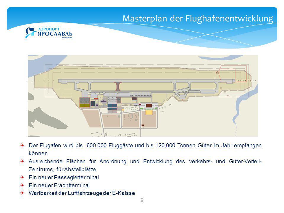 Masterplan der Flughafenentwicklung
