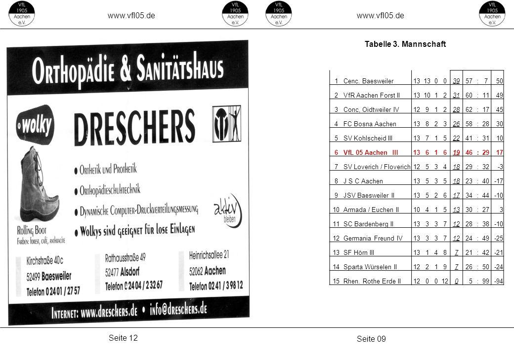 www.vfl05.de www.vfl05.de Tabelle 3. Mannschaft Seite 12 Seite 09 1