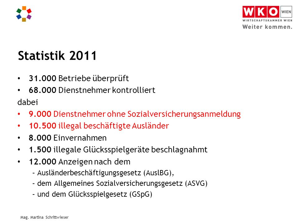 Statistik 2011 31.000 Betriebe überprüft