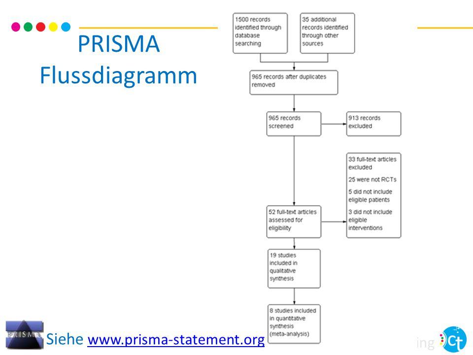 PRISMA Flussdiagramm Siehe www.prisma-statement.org