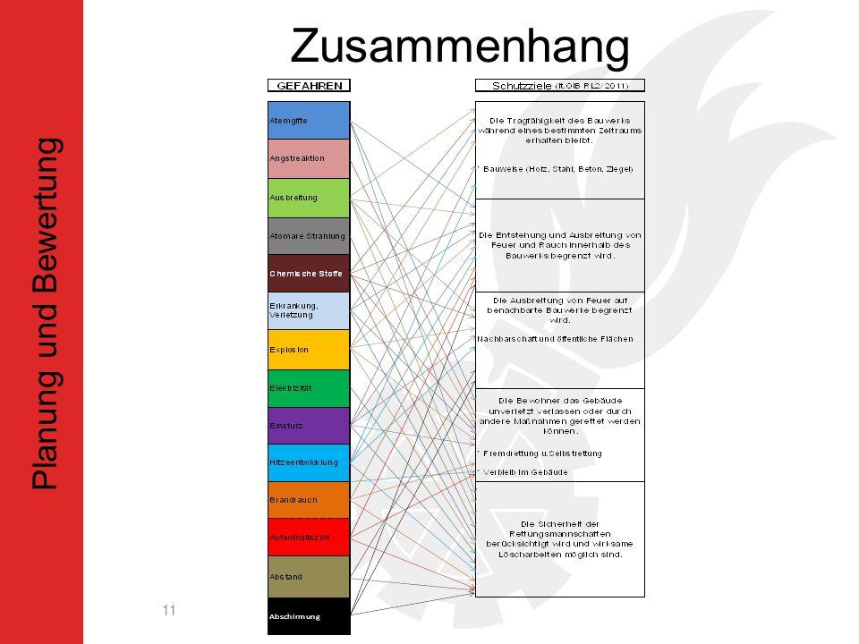 Zusammenhang Planung und Bewertung