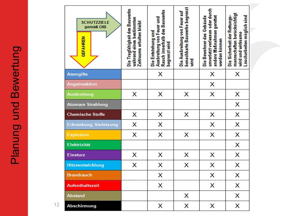 Auswertung Planung und Bewertung