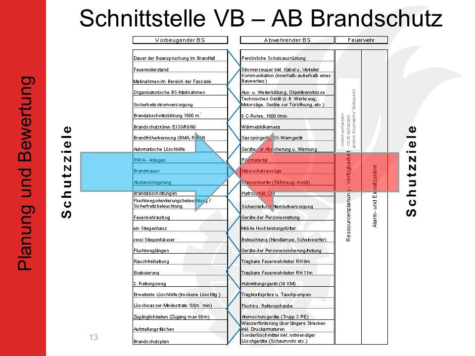 Schnittstelle VB – AB Brandschutz