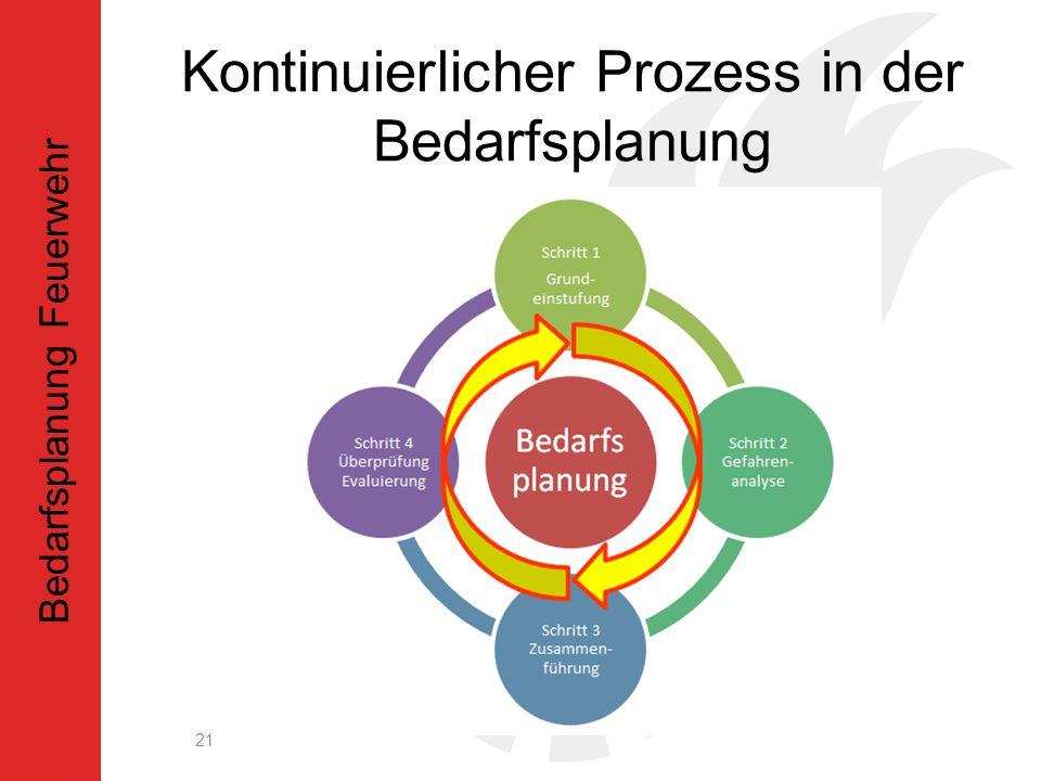 Kontinuierlicher Prozess in der Bedarfsplanung