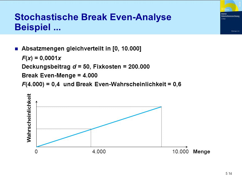 Stochastische Break Even-Analyse Beispiel ...