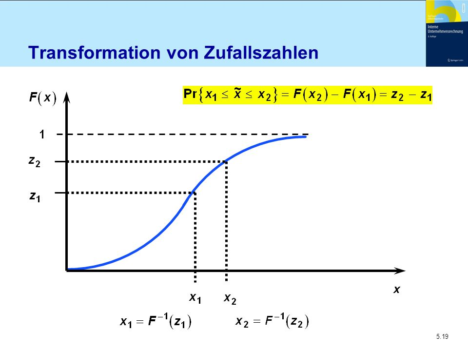 Transformation von Zufallszahlen