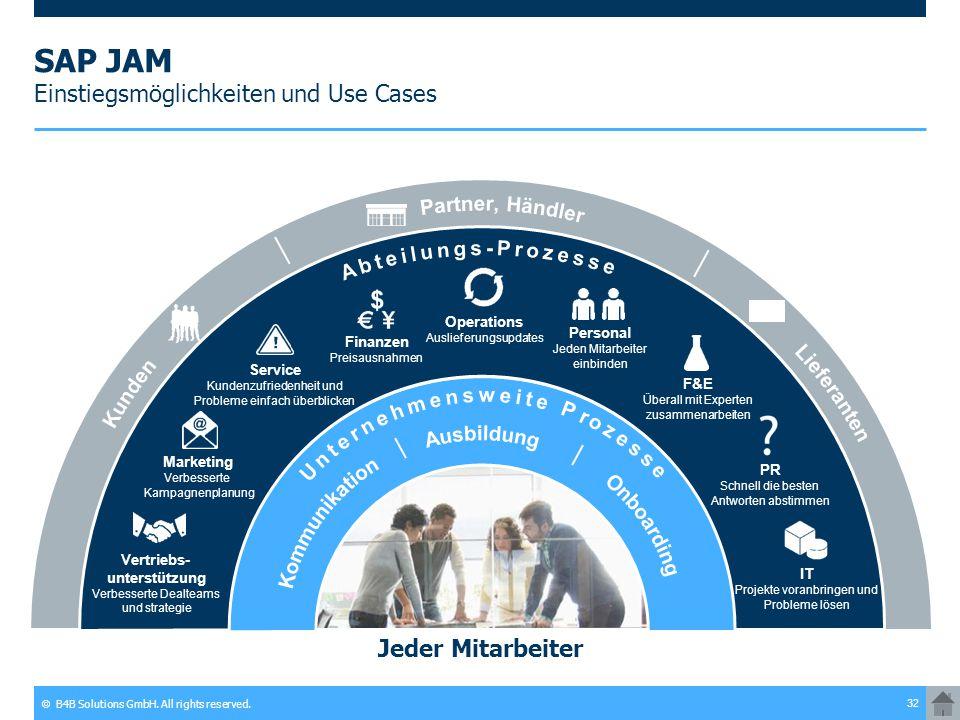 SAP JAM Einstiegsmöglichkeiten und Use Cases