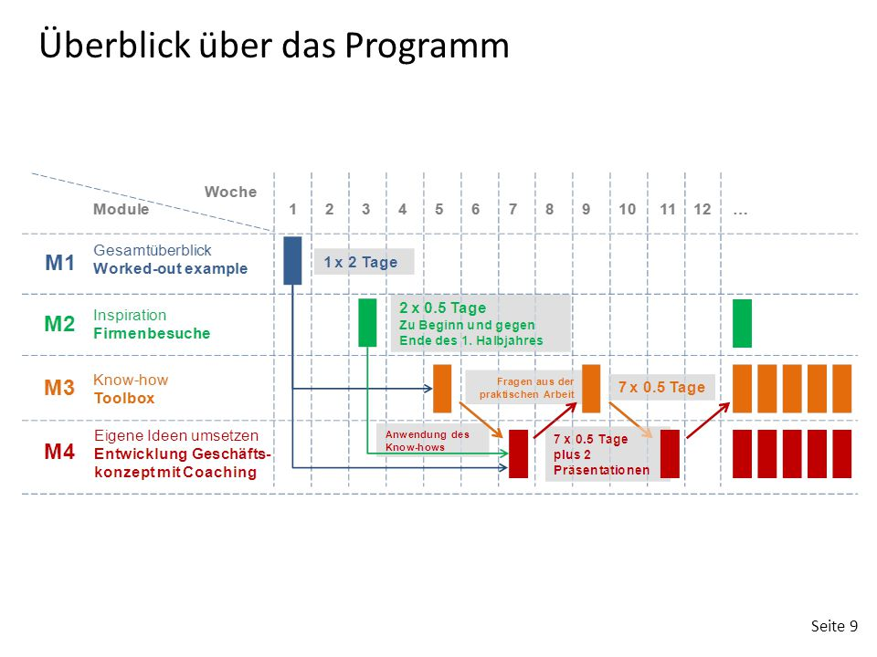 Überblick über das Programm