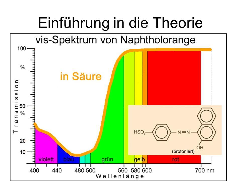 Einführung in die Theorie